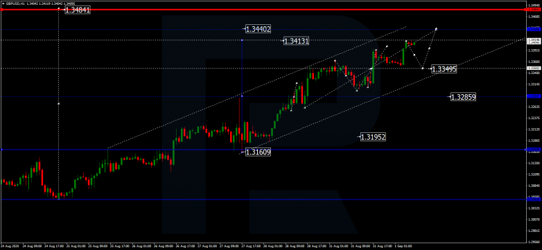 Forex Technical Analysis & Forecast 01.09.2020 GBPUSD
