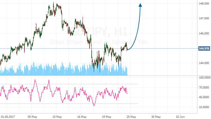 GBP/JPY: Consider buying
