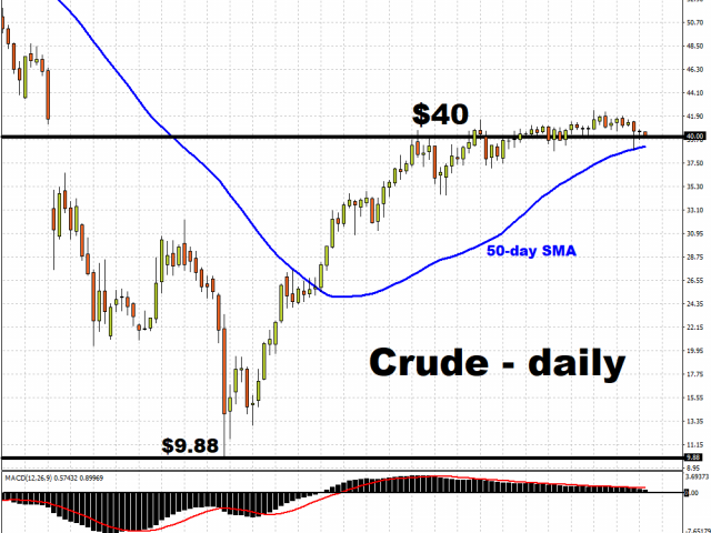 Can Oil register a 4th consecutive monthly gain?